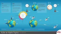 Kütle ve ağırlık arasında ki ilişkiyi anlatan infografik çalışması