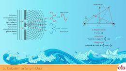 Bu infografik Su Dalgalarında Girişim Olayını içerir.
