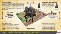 İslam öncesi ilk Türk devletlerinde , devlet yönetiminde kağanın görev ve sorumluluklarının ve gücünün kaynağının nereden geldiğinin açıklandığı infografik çalışma.