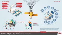 Eğitim Bilişim Ağı ( EBA )