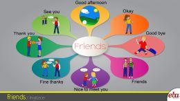 """Bu infografikte 2. sınıf 2. tema """"Friends"""" ele alınmıştır"""