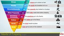 Bu infografikte adverbs of frequency - sıklık zarfları - konusu ele alınmıştır.