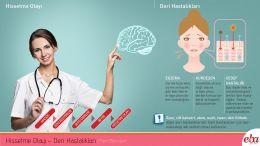 İnsan derisinde meydana gelen hissetme olayı ve deri hastalıklarını anlatan infografik çalışması