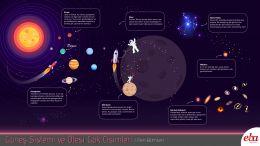 Güneş sistemi ve ötesi, gök cisimleri hakkında bilgi veren infografik çalışması